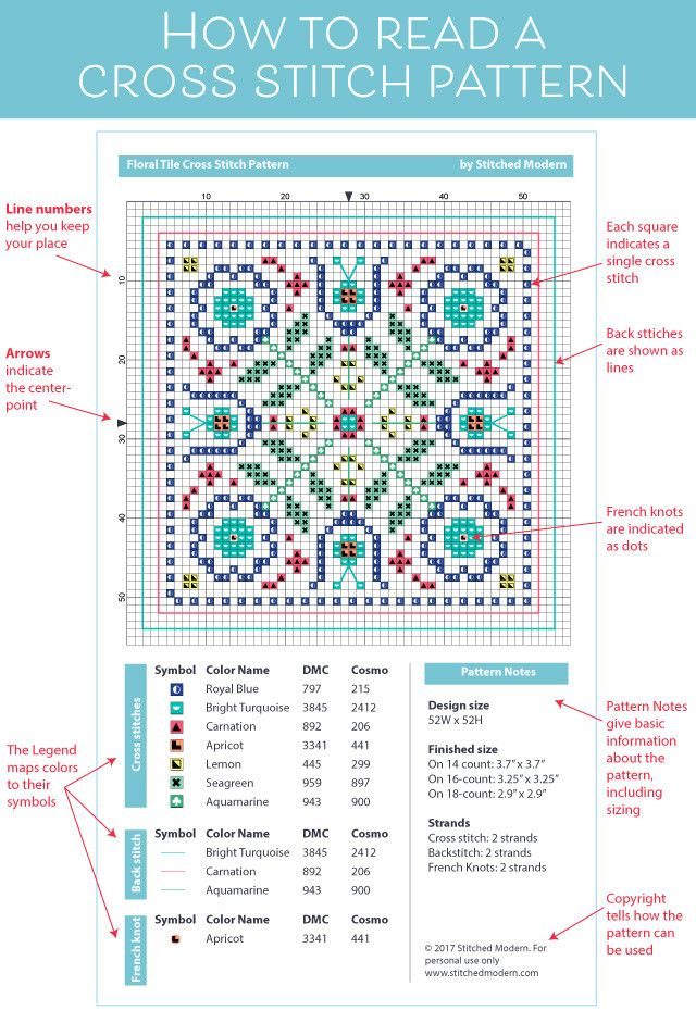 A great reference for beginners. How to read a cross stitch pattern chart.