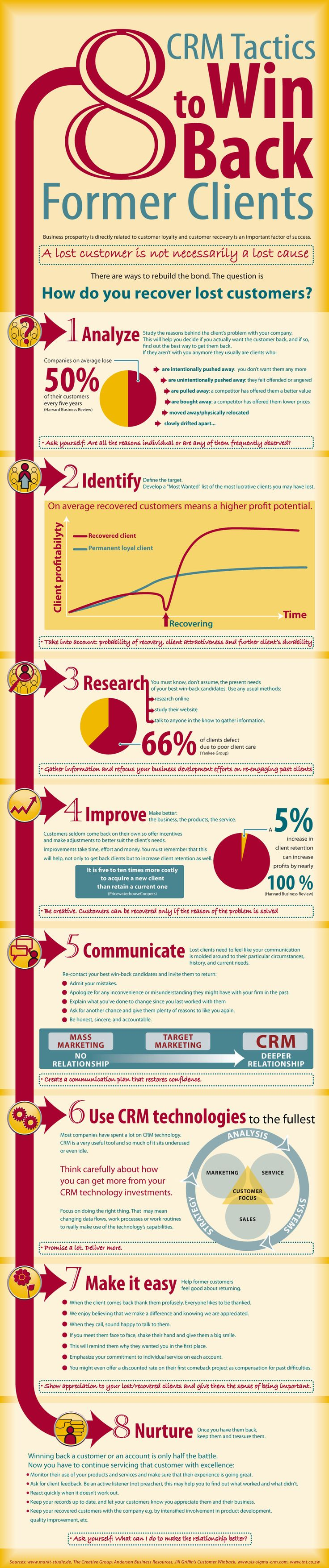 customer relationship marketing tactics by sales