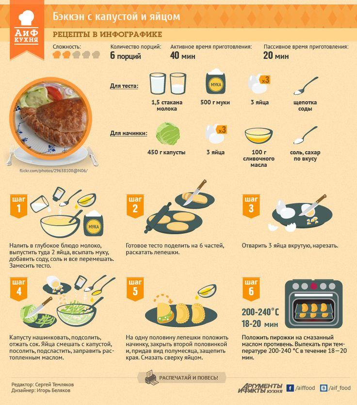 Как приготовить бэккэн с капустой и яйцом | ИНФОГРАФИКА:Рецепты | ИНФОГРАФИКА | АиФ Казань