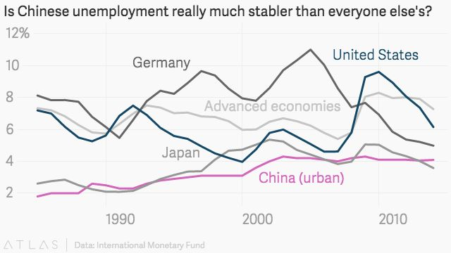 The Official Unemployment Rate Series For China Is Implausible And