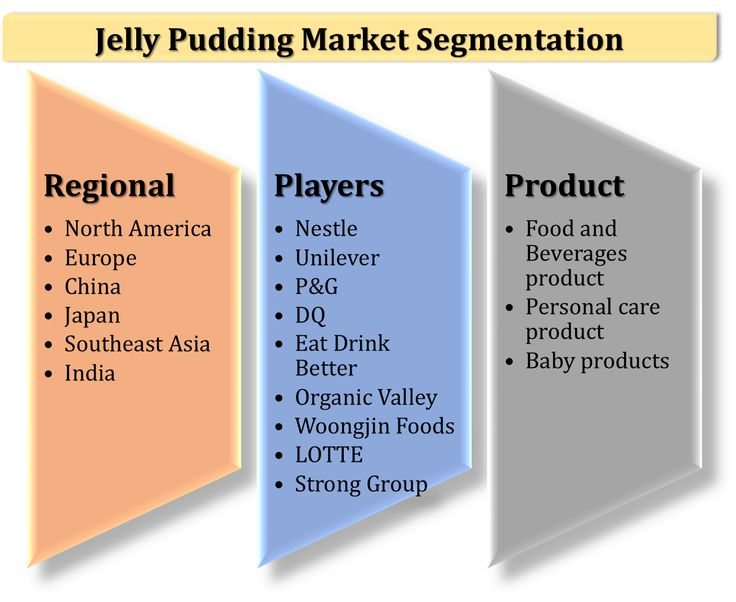 global gelatin market 2014 to 2020 With medela ag (switzerland) leading the global breastfeeding devices and accessories market, the global breastfeeding devices and accessories market is moderately fragmented owing to the presence of a many local and regional players operating at local markets.