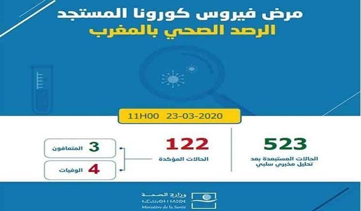 الحصيلة الوبائية لفيروس كورونا بالمغرب بلغت 122 حالة Pie Chart Chart
