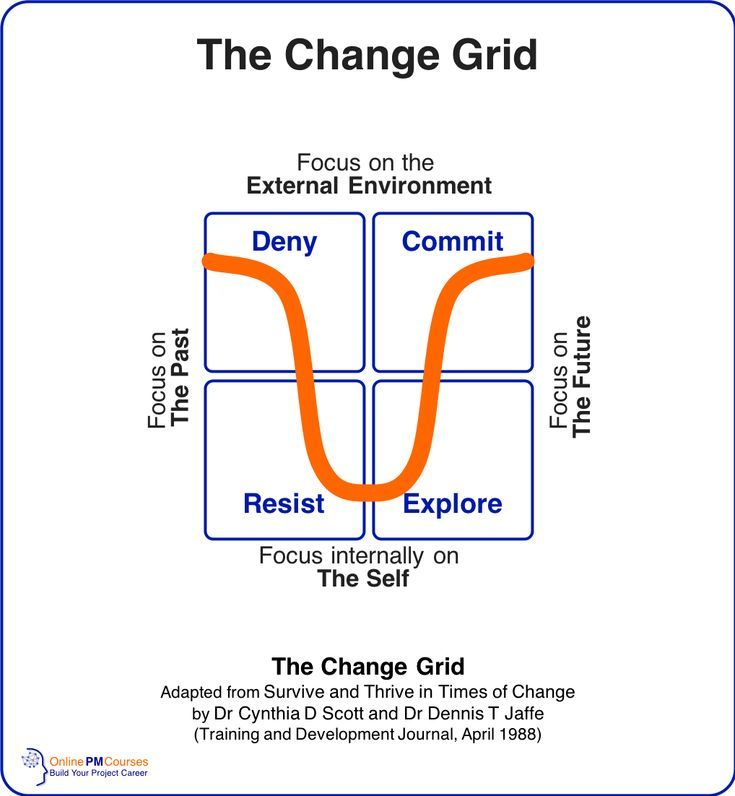 Change Management What Do Project Managers Need To Know Change