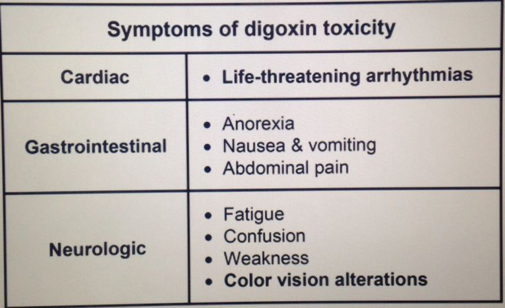 Digoxin Toxicity... Be careful when adding Amiodarone/Verapamil/Quinidine/Propafenone to a patient's drug regimen when they are already on Digoxin... These anti-arrhythmatics will acutely raise the Digoxin level... When adding these meds, decrease the Digoxin dose by 25% to 50%