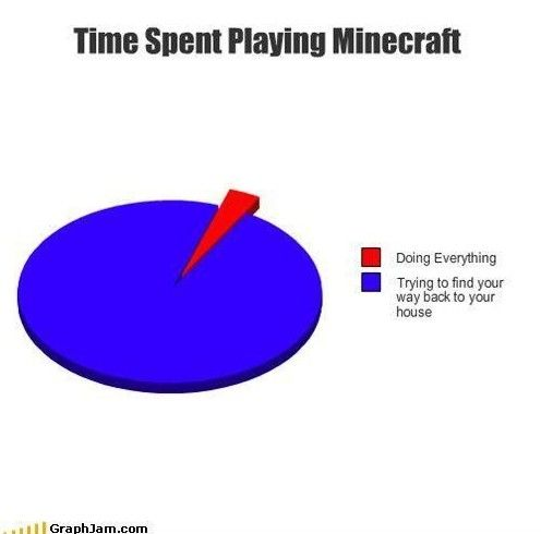 So true - time spent playing Minecraft