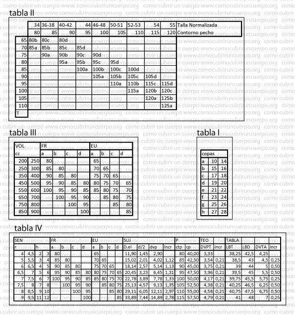 Medidas y volúmenes de las copas de seno Análisis de los volúmenes y formas de las copas de los sujetadores.
