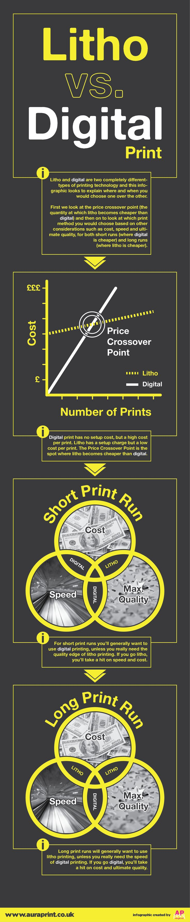 Color printing vs black and white cost - Whats The Difference Between Litho Offset Printing And Digital Printing