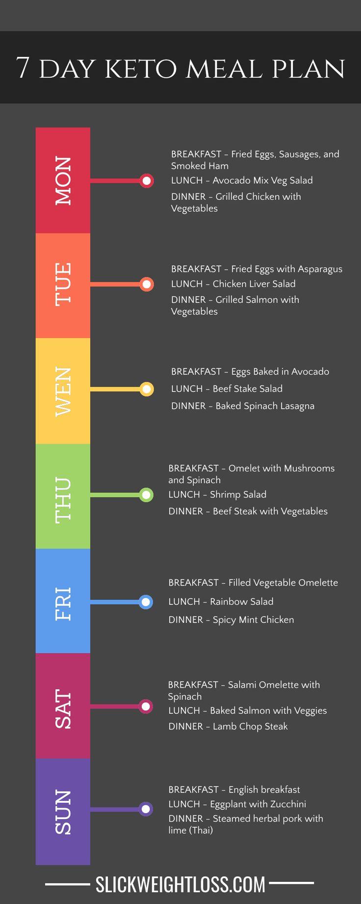 Keto Meal Plan para uma semana completa, 21 receitas todas com baixo teor de carboidratos e ceto. Todas as macros …