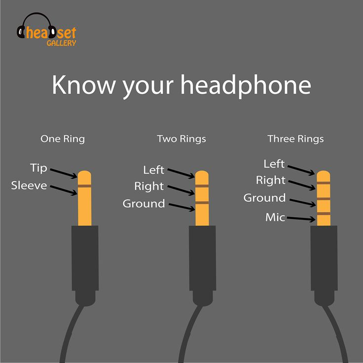 know before you buy Headphone jack with 1 ring (TS)  jack with one ring is for Mono audio