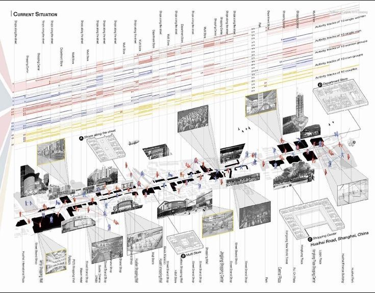 Oma Architecture Diagrams In 2020 Timeline Architecture Diagram Architecture Urban Design Diagram