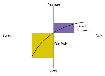 loss-aversion