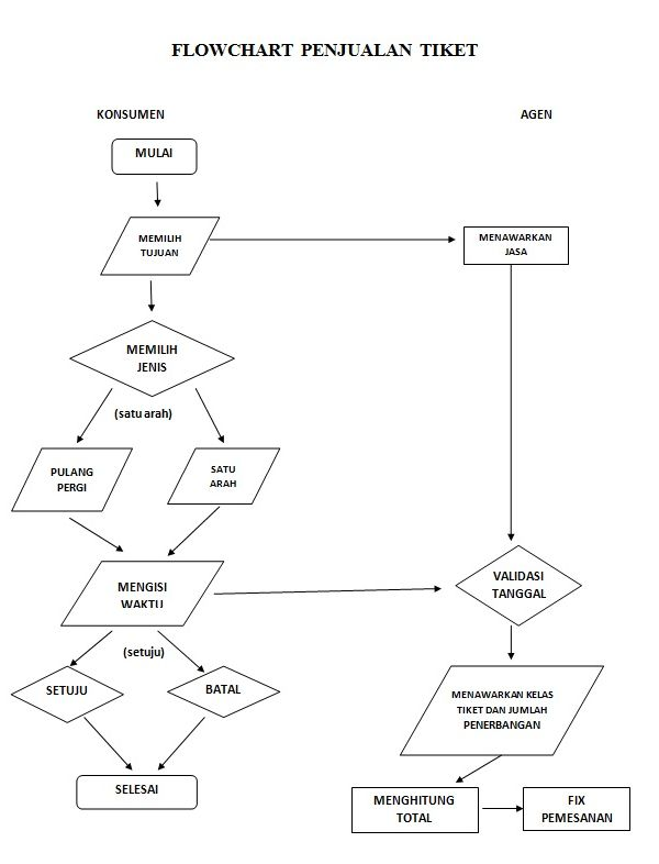 40 best flowchart images on pinterest card machine cards and charts image result for contoh flowchart penjualan tiket pesawat ccuart Choice Image