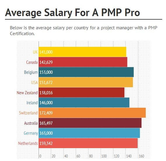 Project Manager Salaries in the United States