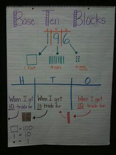 printable decimal base ten blocks | ... to ordering numbers. Again, notice the base-10 block representation