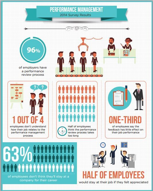 17 best performance reviews images on Pinterest Career advice - employee performance evaluation