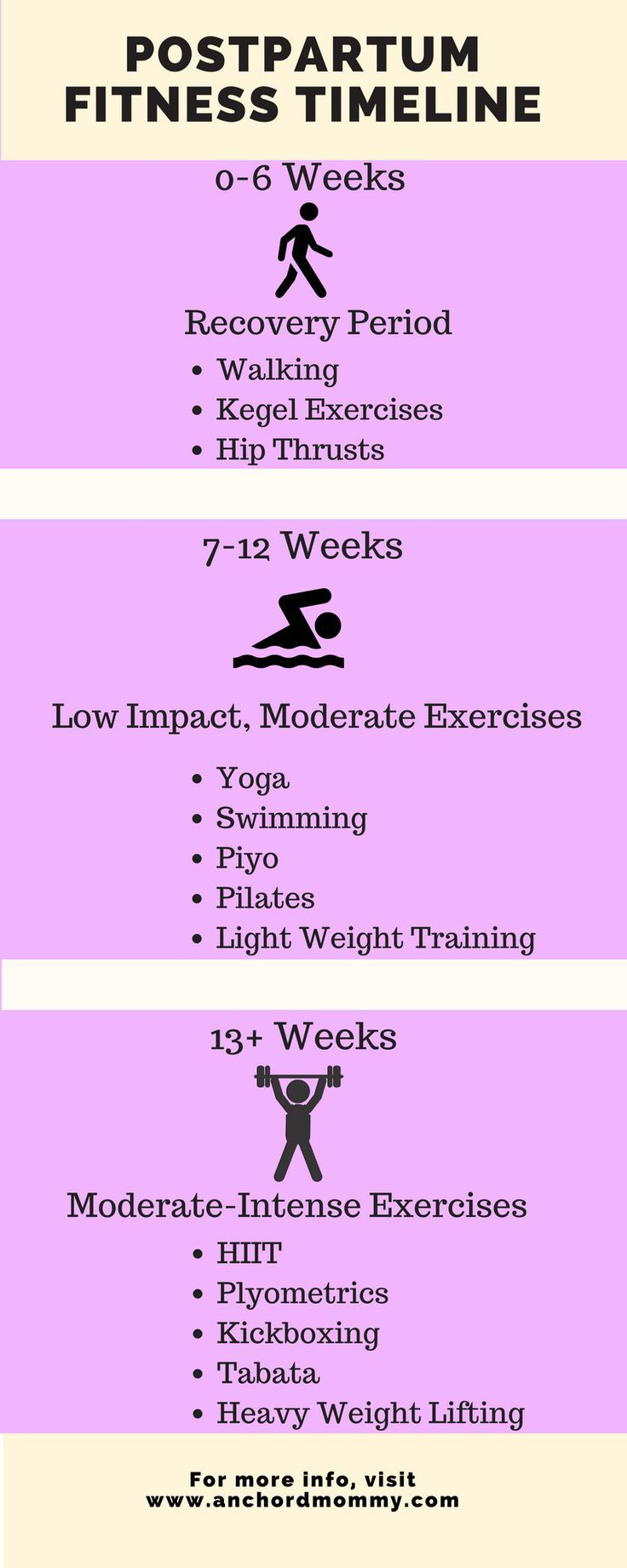 Postpartum Fitness Guide + 28-Day HIIT Challenge - Anchored Mommy