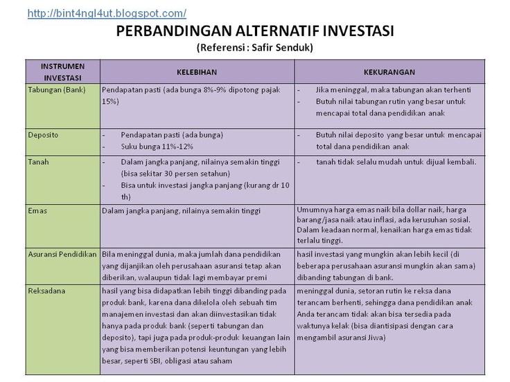 Perbandingan Berbagai Pilihan Investasi