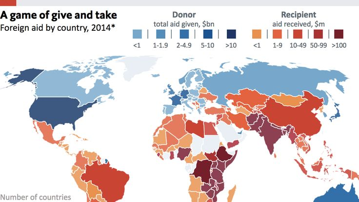 Countries like to to donate a little to a lot of places