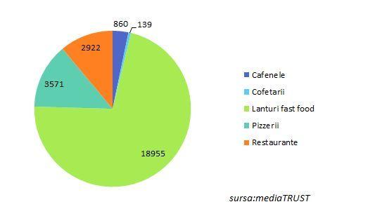 McDonald's, Pizza Hut, Hard Rock Cafe Bucharest, Ceainăria Adevărul și cofetăria PAUL Romania, cele mai vizibile branduri Horeca în publicitate în T1, conform raportului Media Trust.