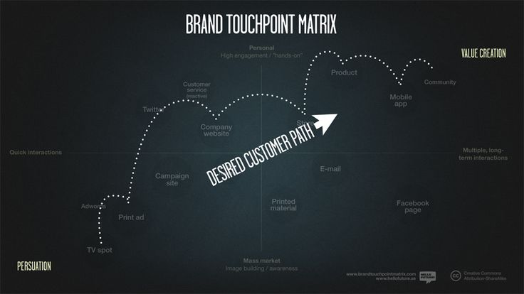 Brand Touchpoint Matrix › The planing of Brand Expererinces