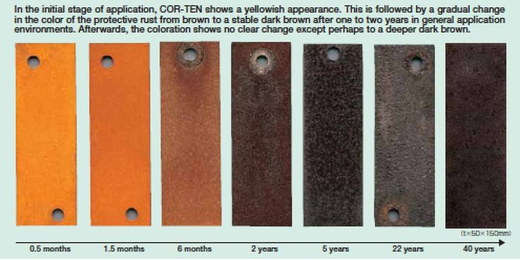How Cor-ten weathering steel protective patina surface covering changes over years