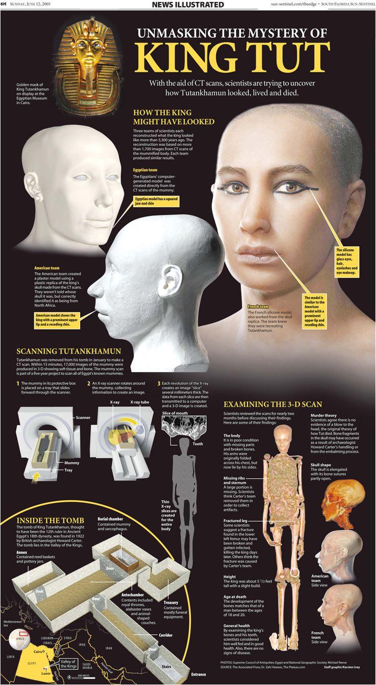best images about tutankhamun the legendary farao portfolio of the week karsten ivey