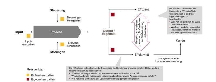 Kundenzufriedenheit und Produktivität erhöhen – die wichtigsten Ziele im Unternehmen. Wie das geht? Mit effektivem Prozess Controlling!