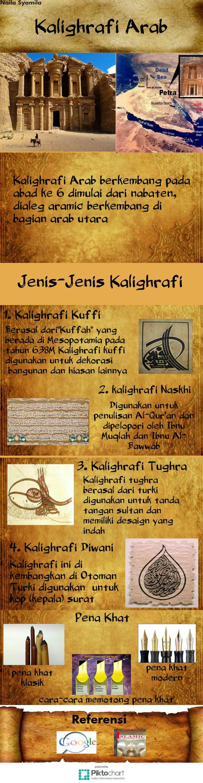 #kaligrafi #arab #kaligrafiarab #islam #caligraphy #islamic #art#peta#Arab#Pengertian#perkembangan#kaligrafi