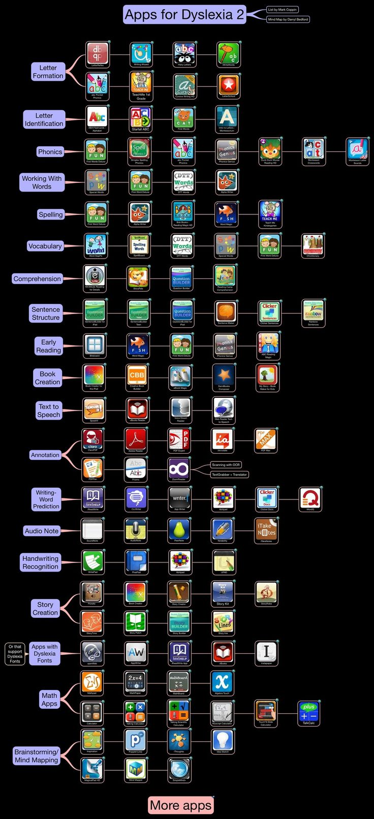Apps for Dyslexia