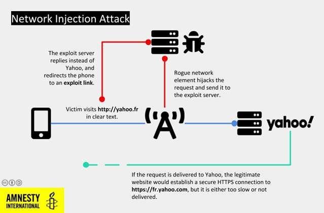 اكتشاف برمجية تجسس اسرائيلية تستهدف ناشطين مغاربة Texts Phone