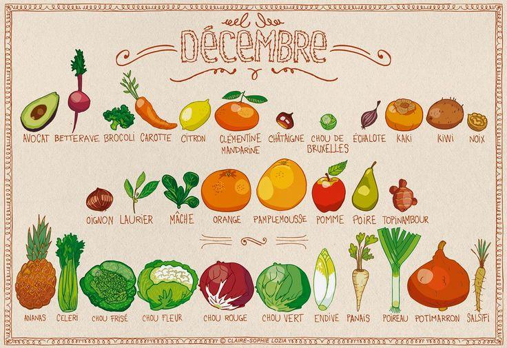 Mange des fruits et légumes de saison – Décembre