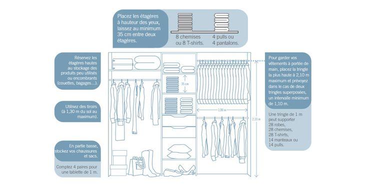 Conseils pour aménager son dressing