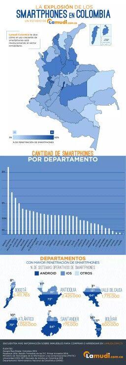 Estadisticas de smartphones en colombia por lamudi.com.co