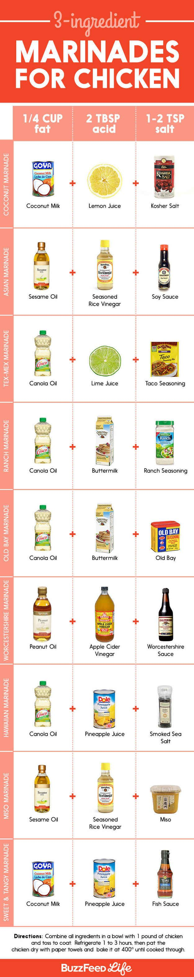 For turning chicken breasts into something truly tasty and more healthy infographics