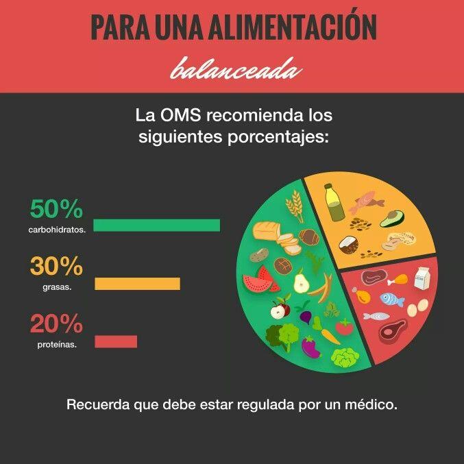 Alimentaci 243 N Balanceada Seg 250 N La Recomendaci 243 N De La Oms