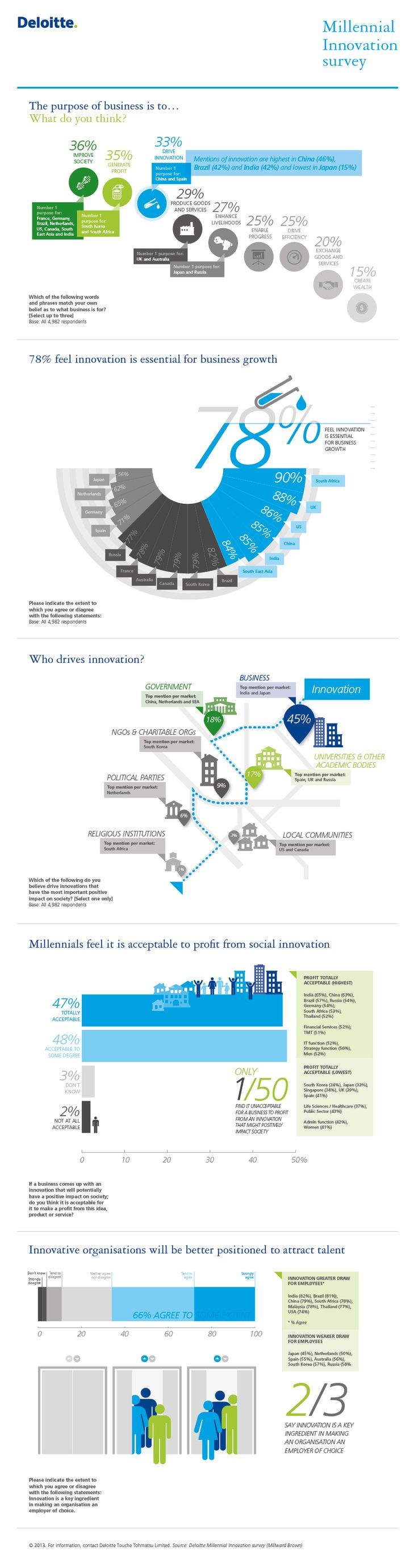 Results from Deloitte's latest Millennial Survey,