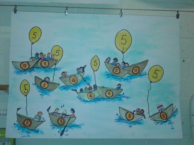 Splitsen met het cijfer vijf. Nodig: poster, 2 bootjes, fiches Stappenplan (succescriteria)    1  kijk welk getal je gaat splitsen 2  pak evenveel fiches als het getal dat je gaat splitsen 3  verdeel de fishes over twee bootjes 4  tel hoeveel fiches er in elk bootje liggen  5  schrijf de getallen op  Brede school Omnibus - Amstelveen