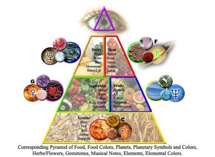 Toronto Nutrition therapy is a common practice that uses nutrition to treat and prevent illnesses. Therapists have devised guidelines to educate and motivate people to improve their diet and lifestyle choices.