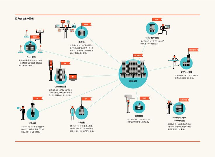 kaze roの代表・戸練直木さんの 著書『わかる!!広告営業マニュアル』にて インフォグラフィックを制作しました。