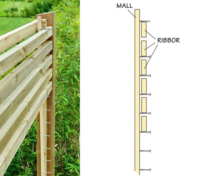 Om du ska bygga ett plank eller ett staket med liggande ribbor underlättar det mycket med en mall.