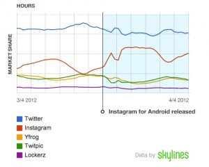 Instagram's Android kick.