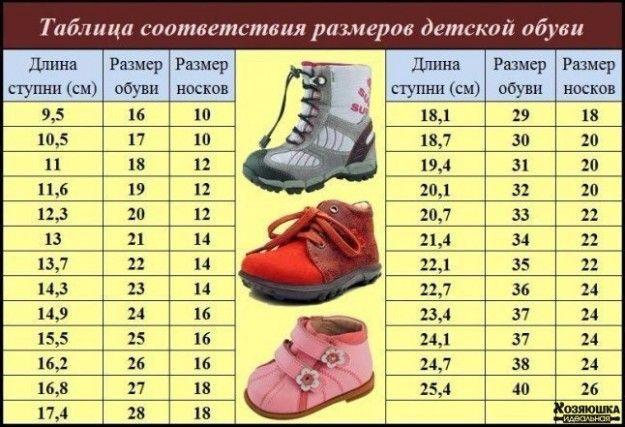 13 очень важных таблиц для мам. Нормы роста, веса, сна, время прорезывания зубов, размеры десткой одежды и обуви