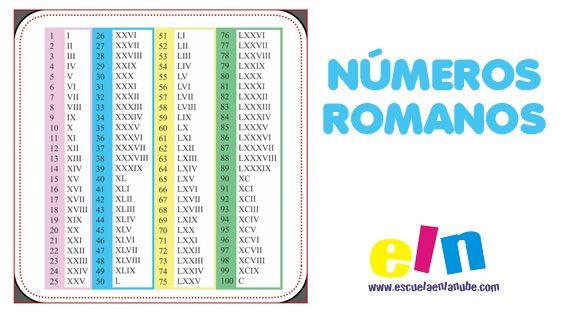 Fichas para aprender los números romanos.