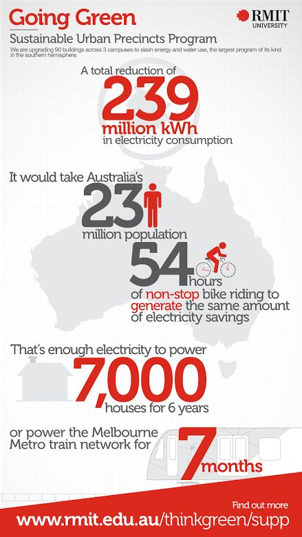 RMIT are upgrading 90 buildings to slash #energy and #water use, the largest program of its kind in the southern hemisphere. #sustainability #infographic