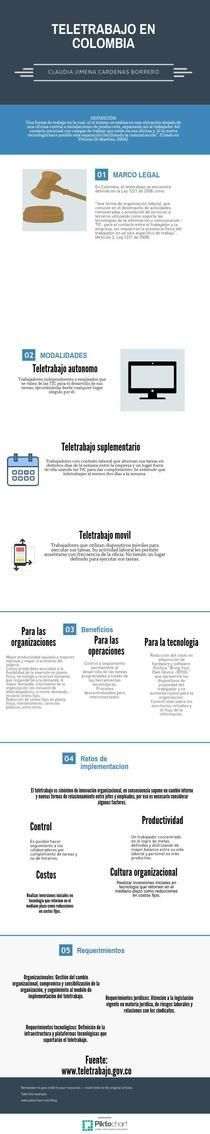 Teletrabajo en Colombia | Piktochart Infographic Editor