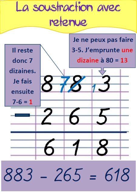 Un clic sur chaque image pour télécharger les affiches : CALCULS AVEC LES NOMBRES ENTIERS : L'addition et la soustraction : La multiplication : La division : CALCULS AVEC LES NOMBRES DÉCIMAUX…