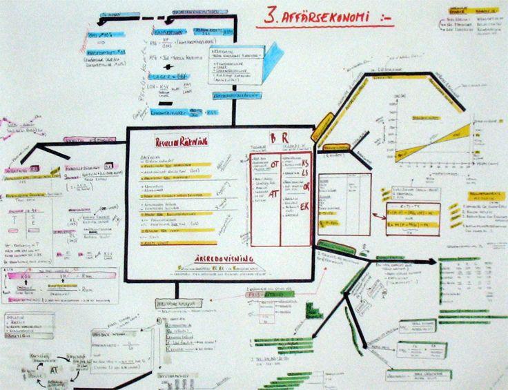 Mind map   Business economy