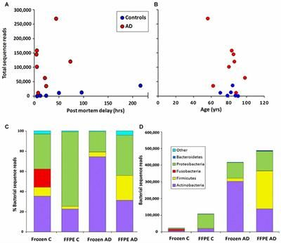 16S rRNA Next Generation Sequencing Analysis Shows Bacteria in Alzheimer's Post-Mortem Brain