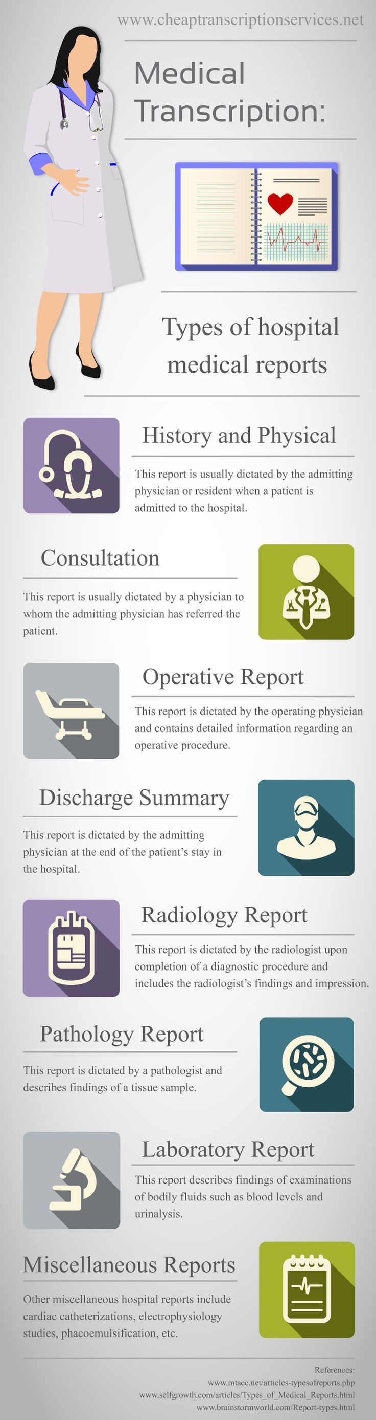 Medical Transcription: Types of Hospital Medical Reports