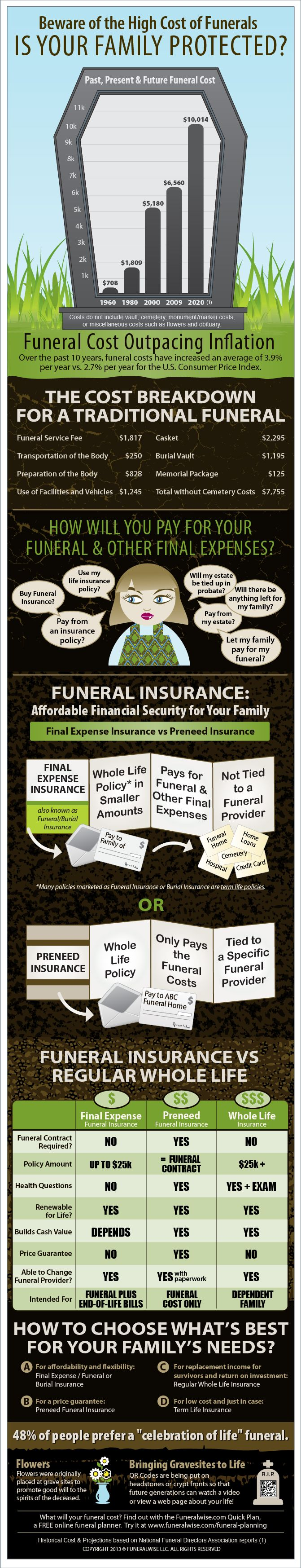 Beware the High Cost of Funerals. Is Your Family Protected? #funeral #infographic